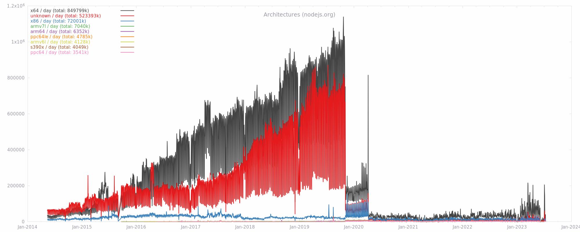 nodejs org Download Metrics